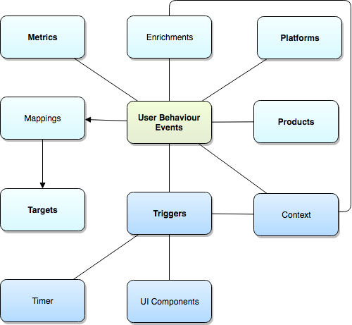 Diagram of a model to represent Analytics as Code