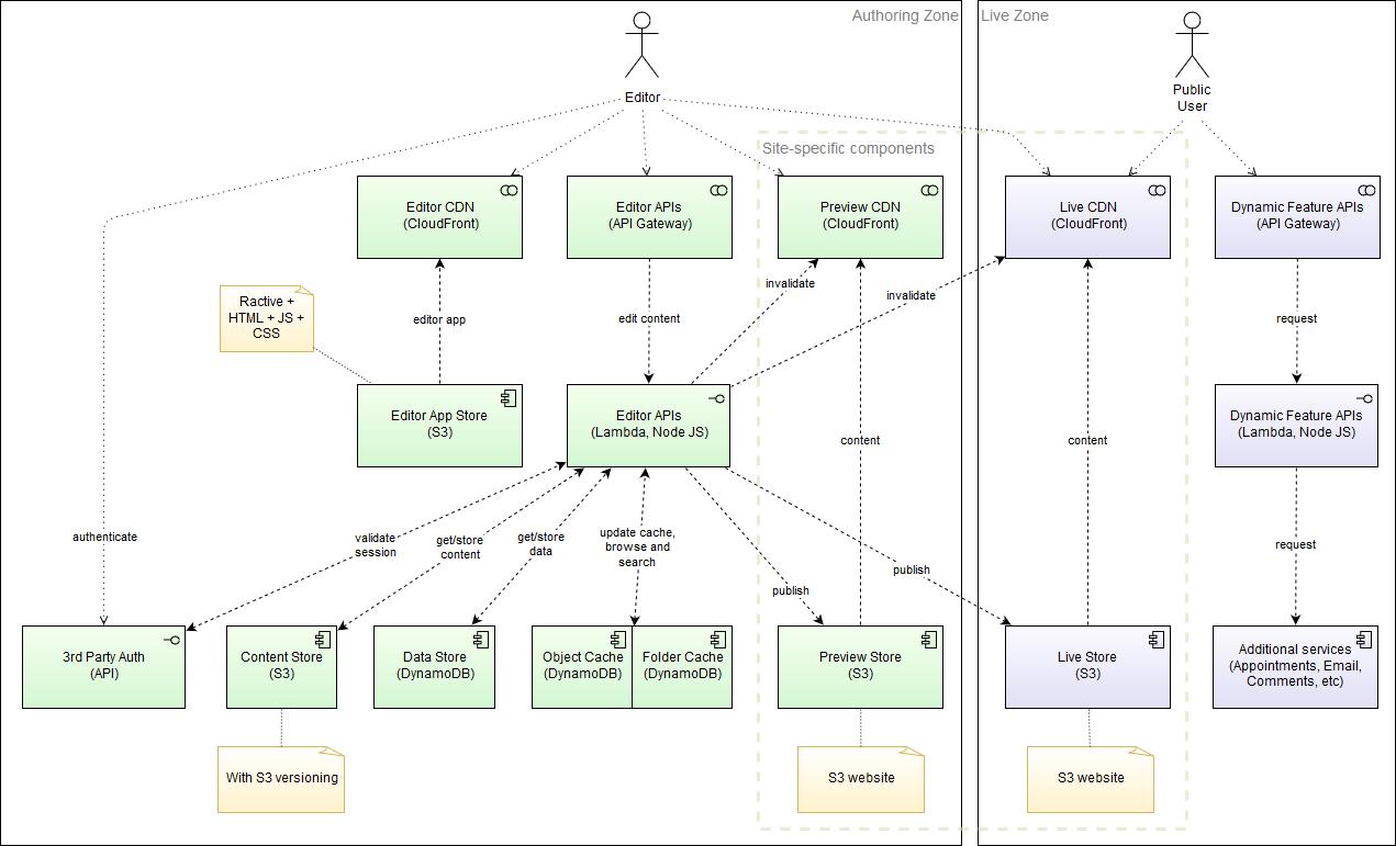 Koi CMS Serverless Architecture